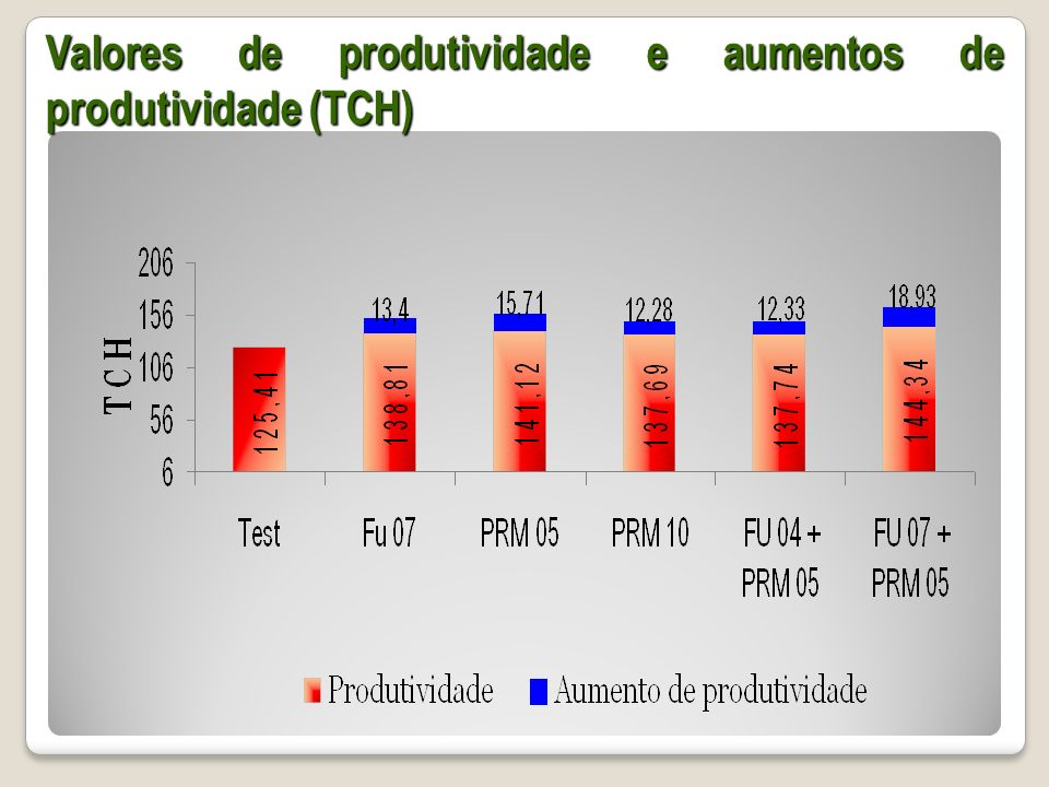 Valores de produtividade e aumentos de produtividade (TCH)