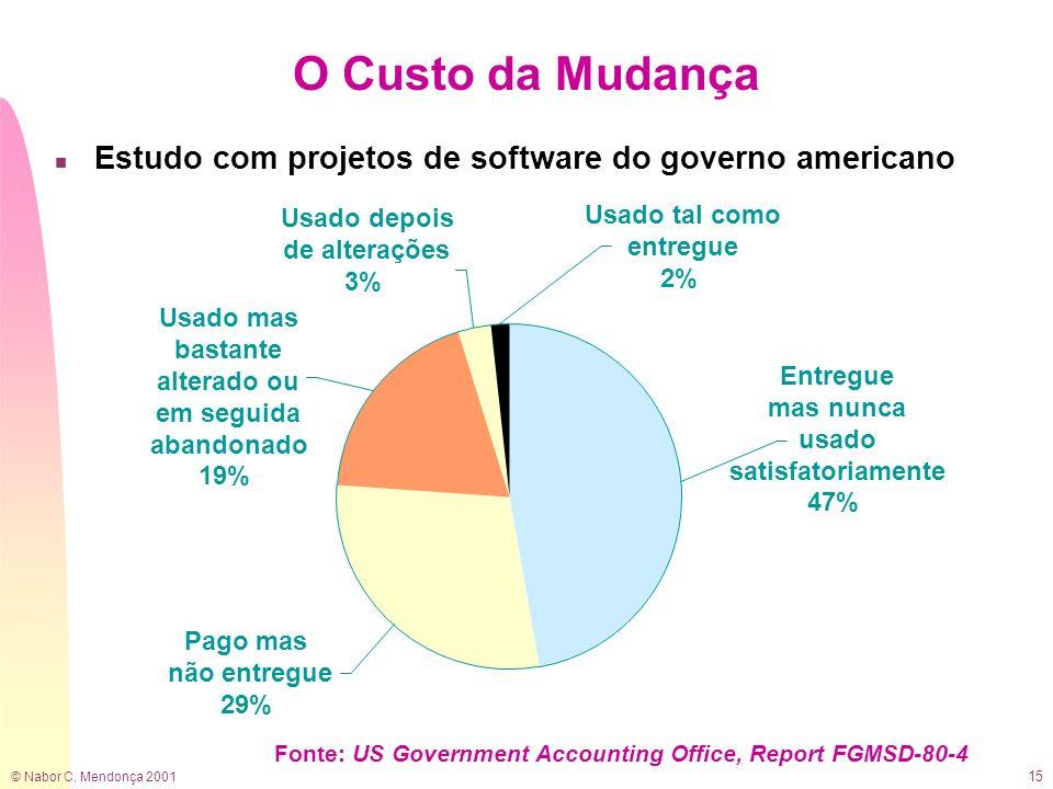 O Custo da MudançaEstudo com projetos de software do governo americano. Usado depois. de alterações.