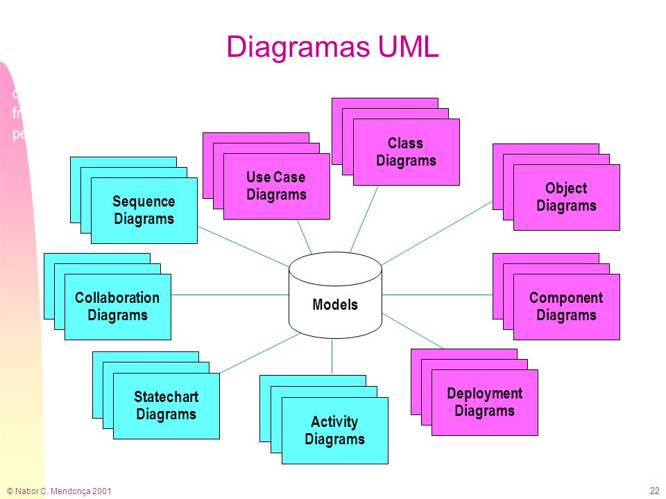 Diagramas UML A model is a complete description of a system