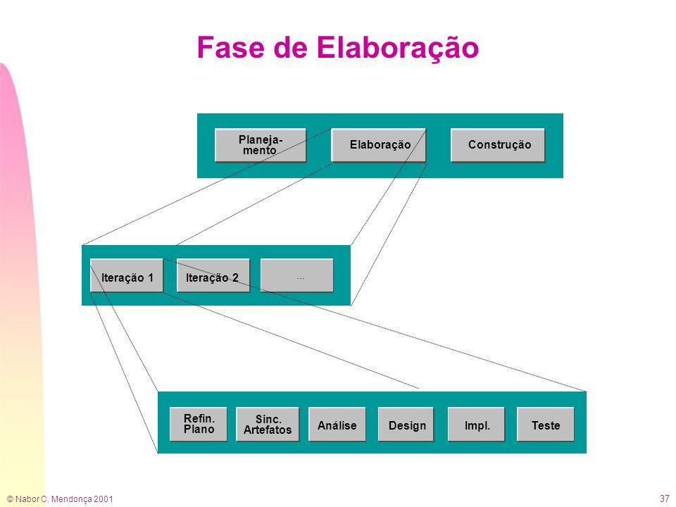 Fase de Elaboração Planeja- mento Elaboração Construção Iteração 1