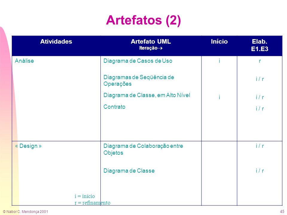 Artefatos (2) Atividades Artefato UML Início Elab. E1.E3 Análise