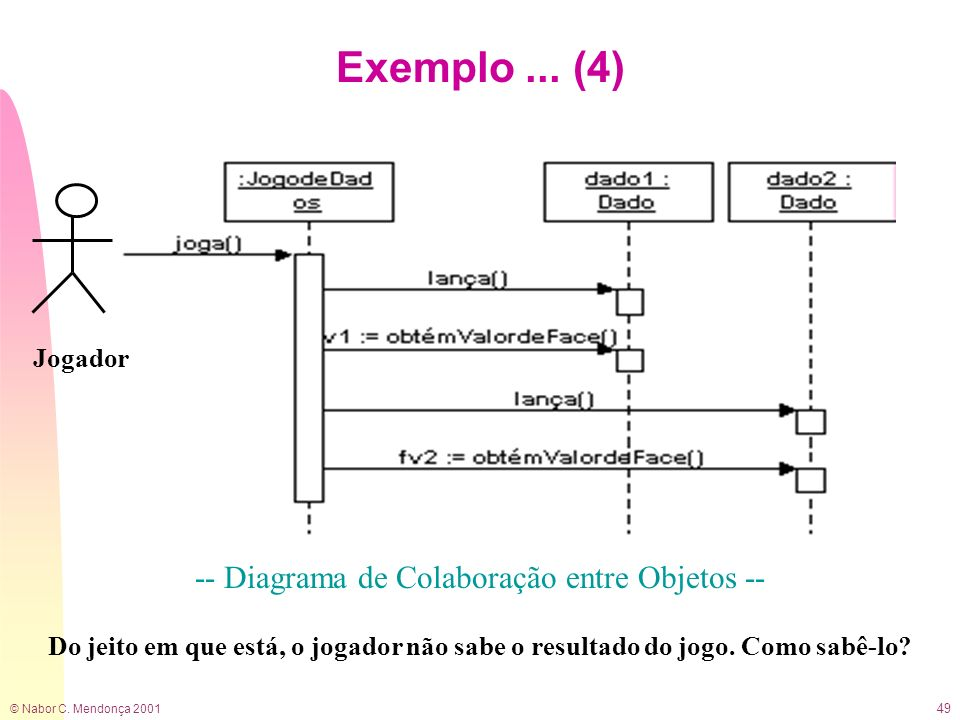 -- Diagrama de Colaboração entre Objetos --