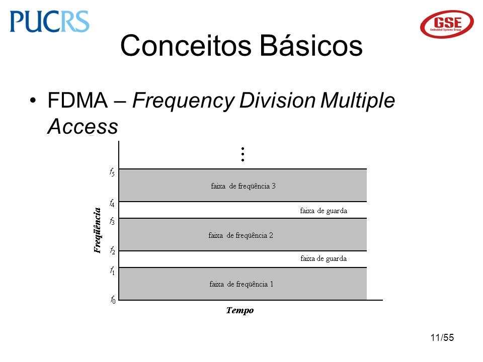 Conceitos Básicos FDMA – Frequency Division Multiple Access