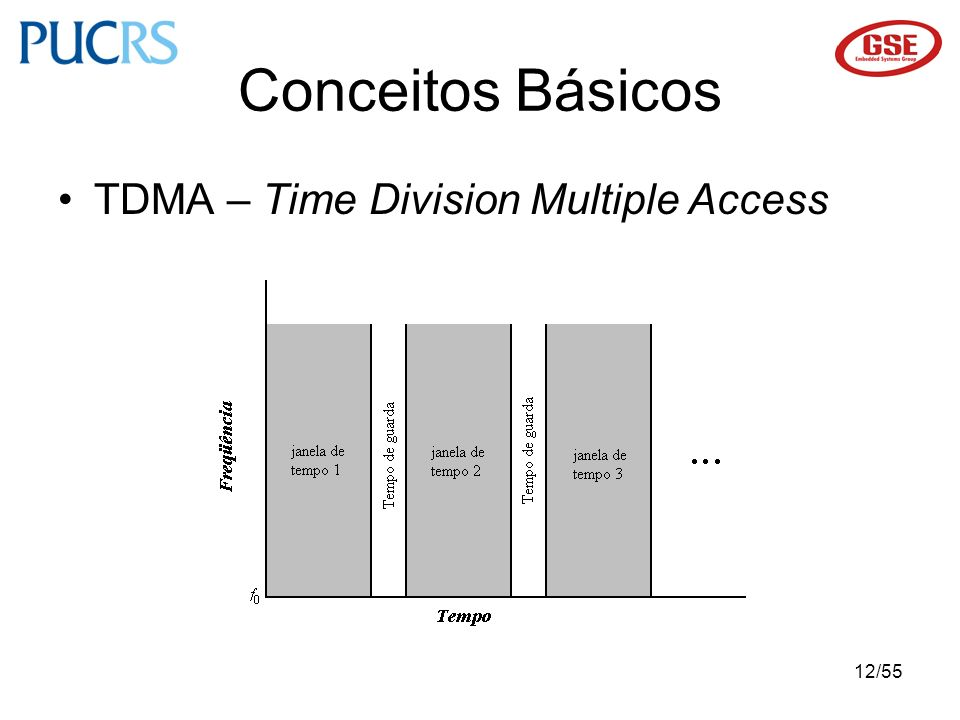Conceitos Básicos TDMA – Time Division Multiple Access