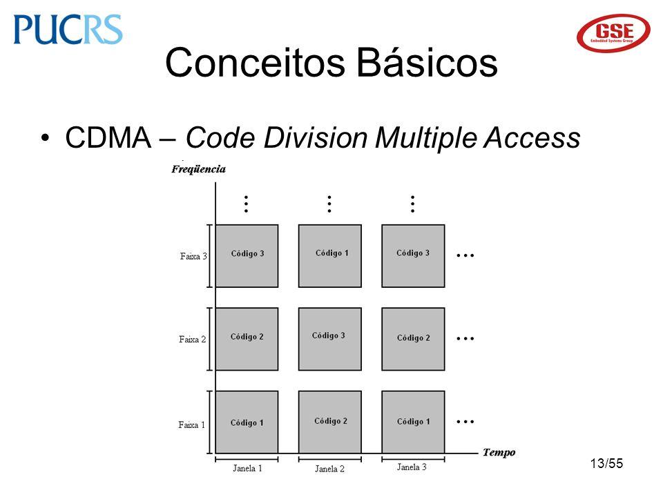 Conceitos Básicos CDMA – Code Division Multiple Access