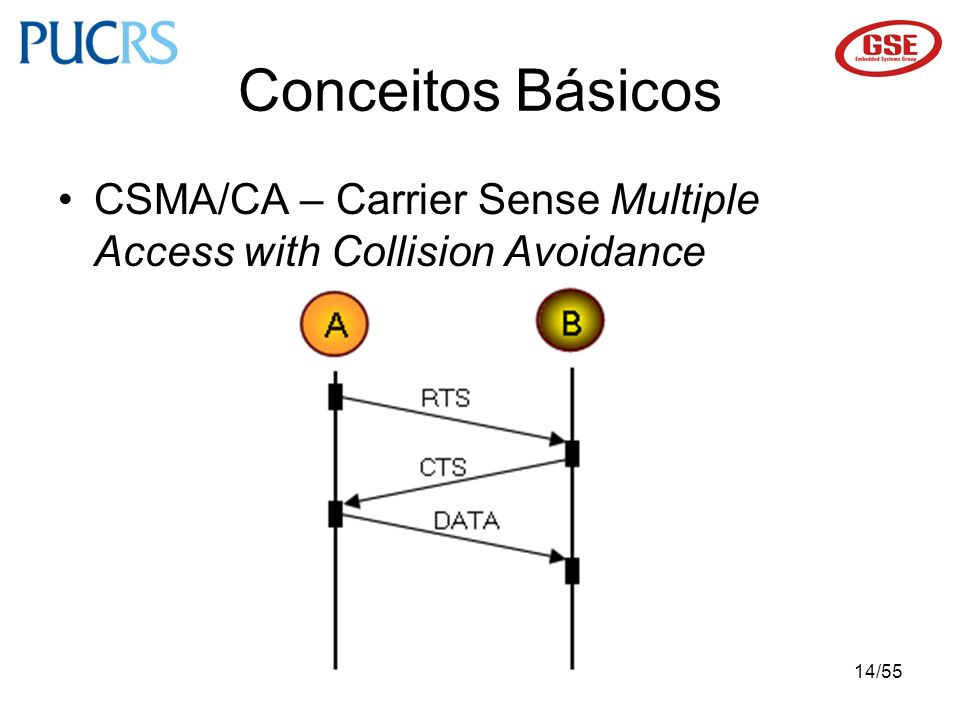 Conceitos Básicos CSMA/CA – Carrier Sense Multiple Access with Collision Avoidance