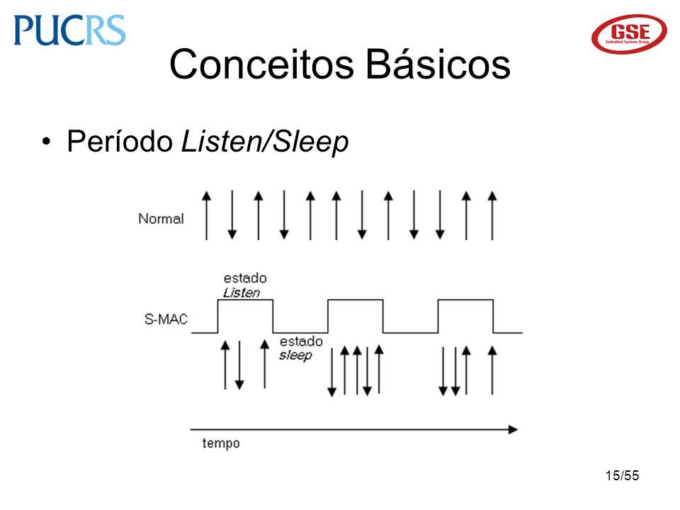Conceitos Básicos Período Listen/Sleep