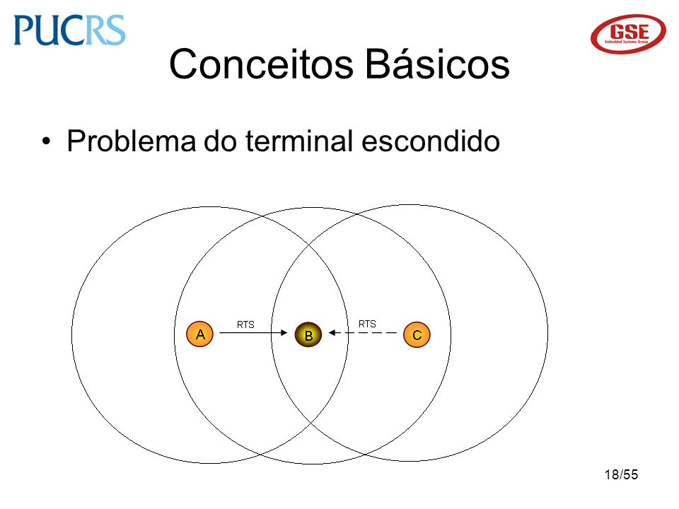 Conceitos Básicos Problema do terminal escondido