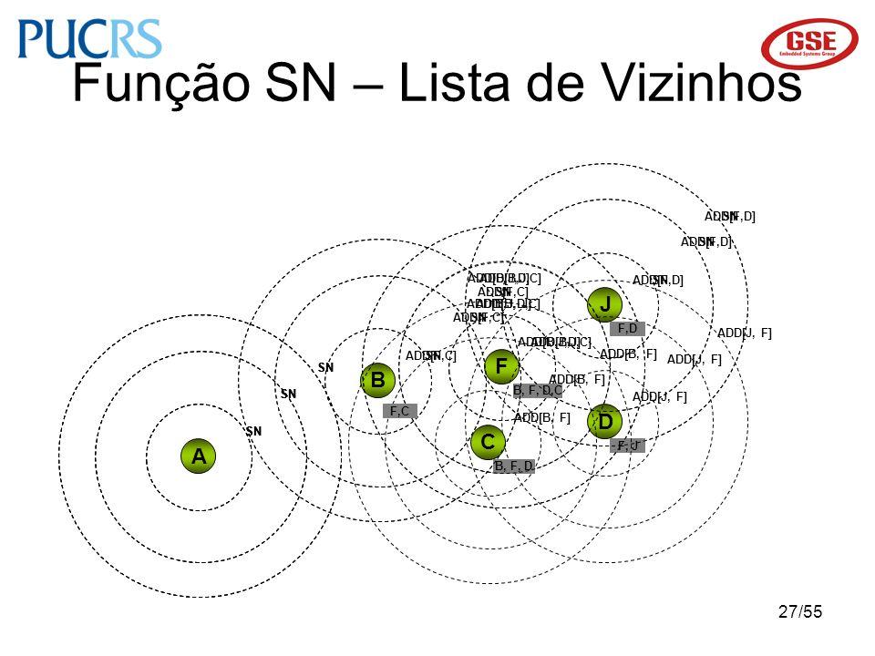 Função SN – Lista de Vizinhos