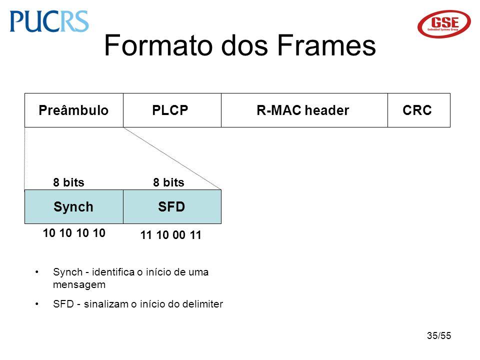 Formato dos Frames Preâmbulo PLCP R-MAC header CRC Synch SFD 8 bits