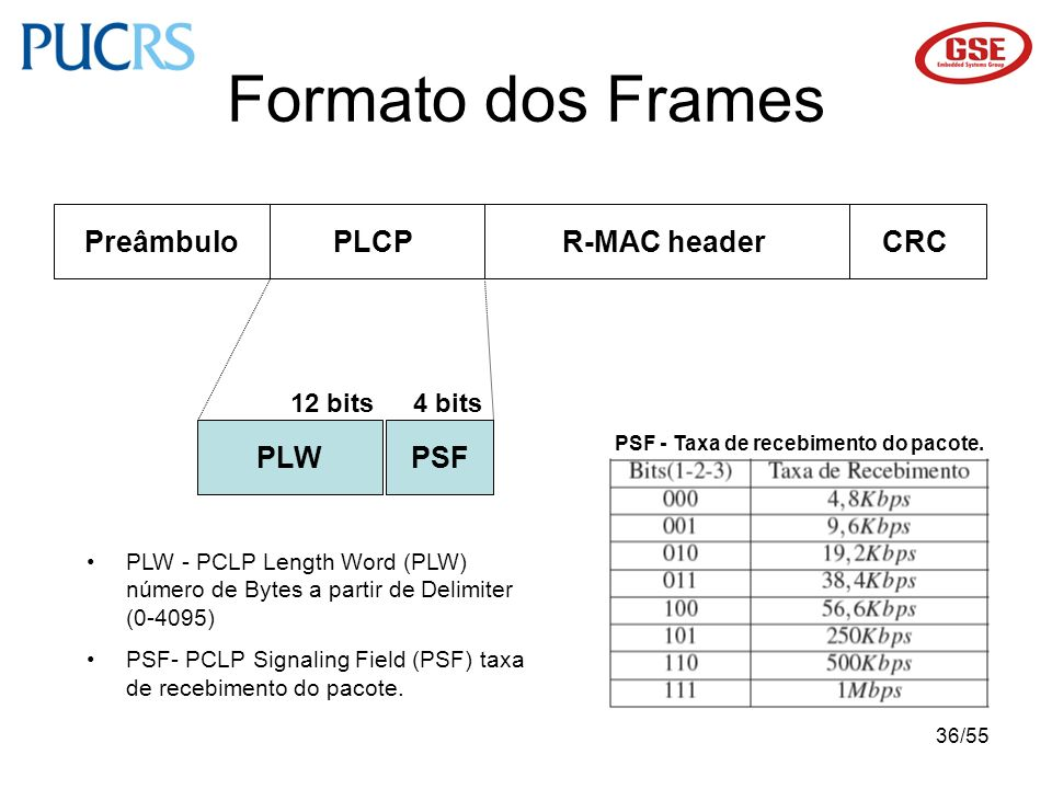 Formato dos Frames Preâmbulo PLCP R-MAC header CRC PLW PSF 12 bits