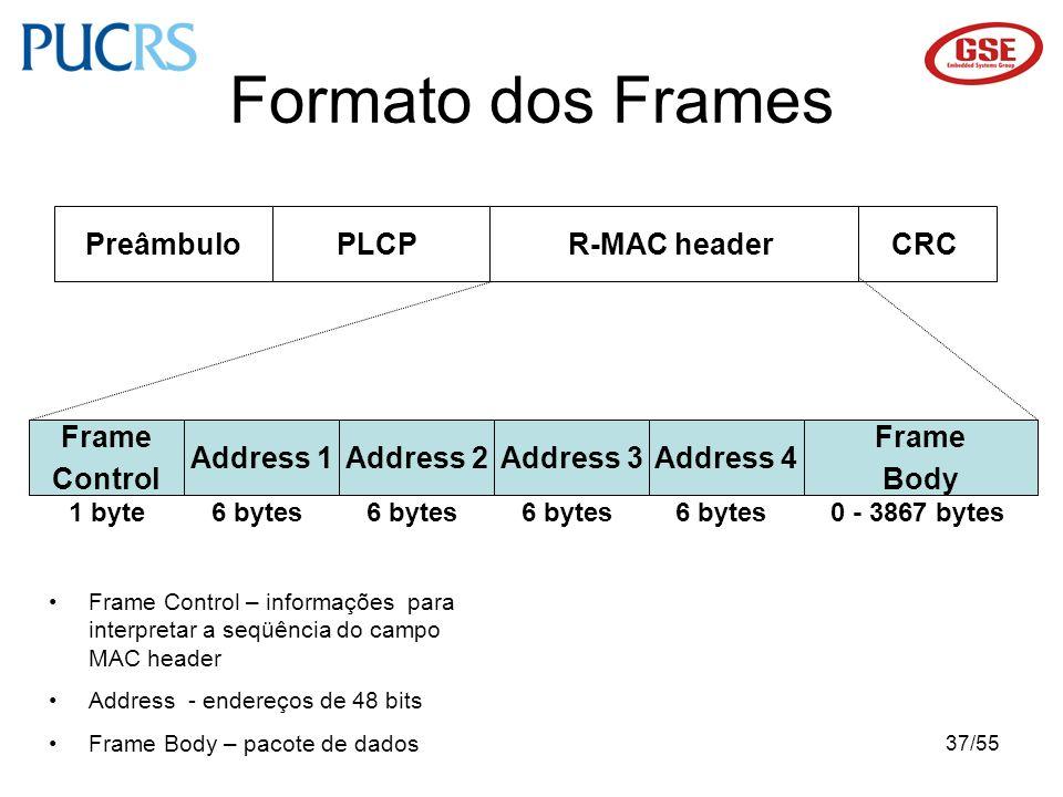 Formato dos Frames Preâmbulo PLCP R-MAC header CRC Frame Control