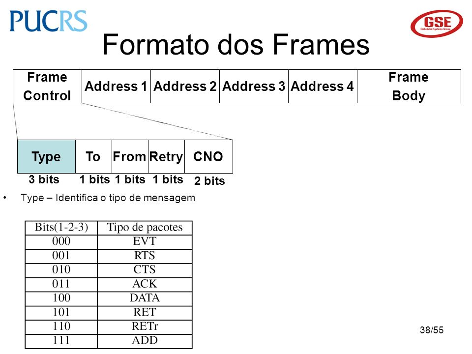 Formato dos Frames Frame Control Address 1 Address 2 Address 3