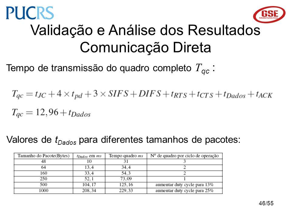 Validação e Análise dos Resultados Comunicação Direta