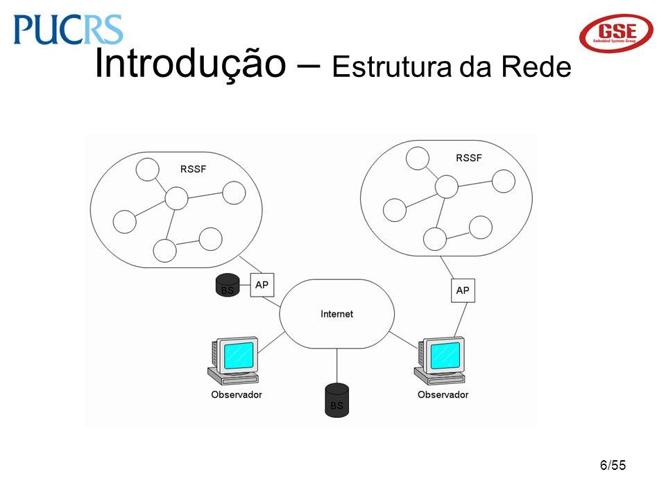 Introdução – Estrutura da Rede