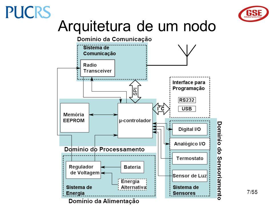 Arquitetura de um nodo Domínio da Comunicação Domínio do Sensoriamento