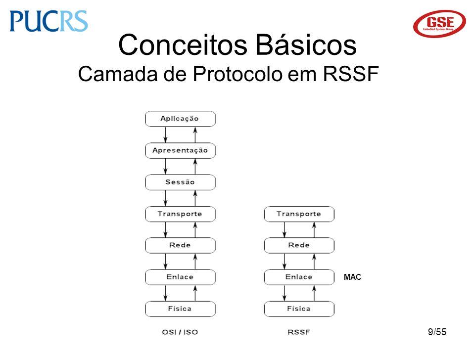 Conceitos Básicos Camada de Protocolo em RSSF MAC