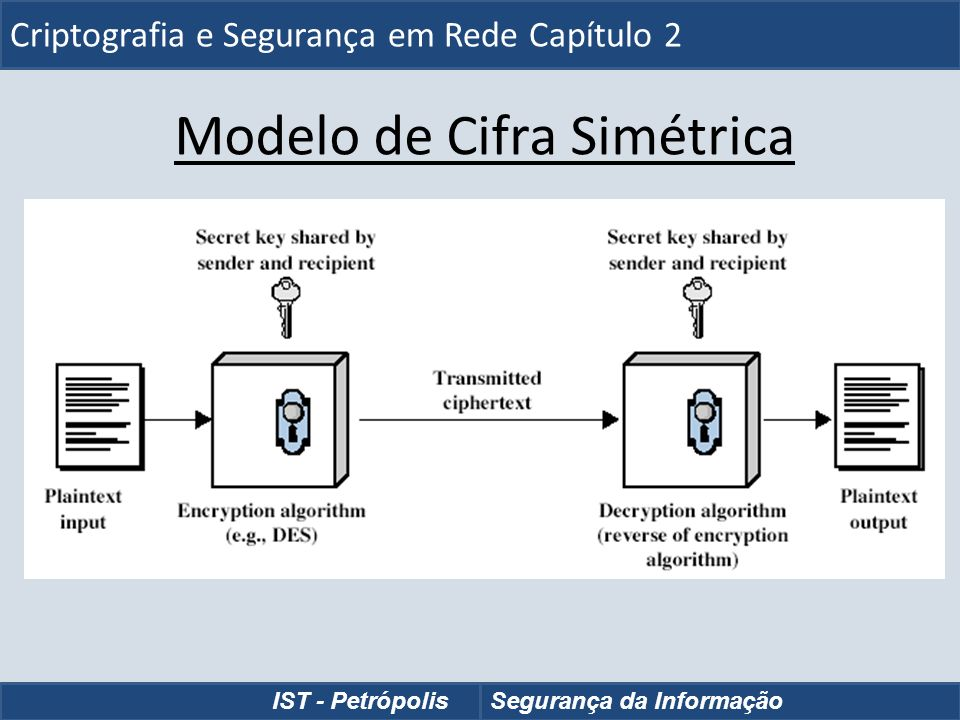 Modelo de Cifra Simétrica