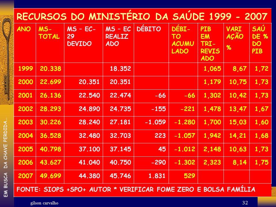 RECURSOS DO MINISTÉRIO DA SAÚDE 1999 - 2007