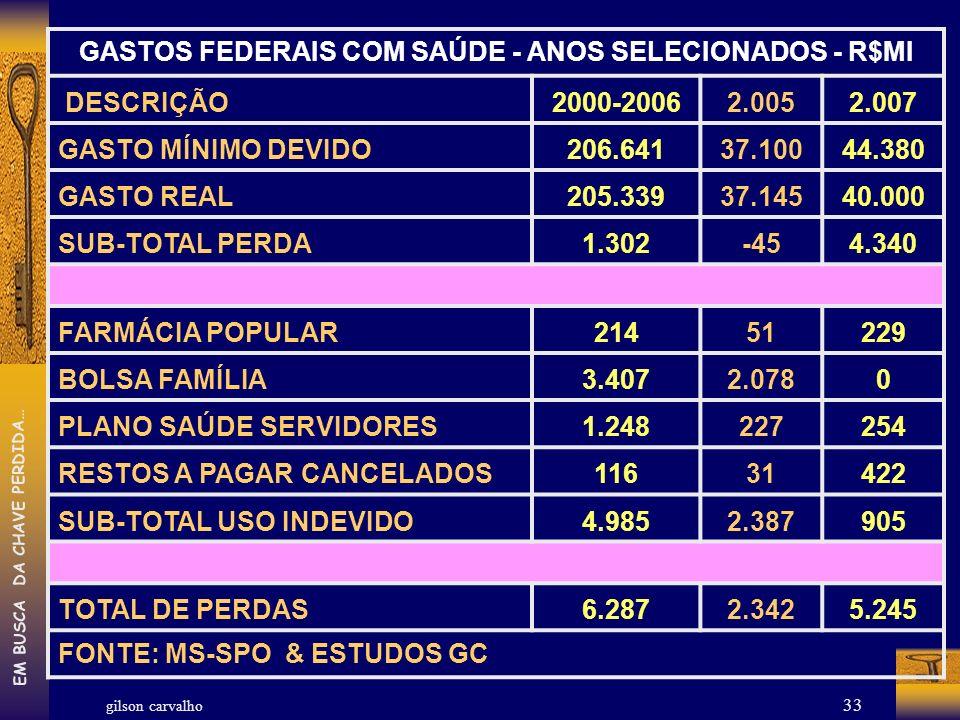 GASTOS FEDERAIS COM SAÚDE - ANOS SELECIONADOS - R$MI
