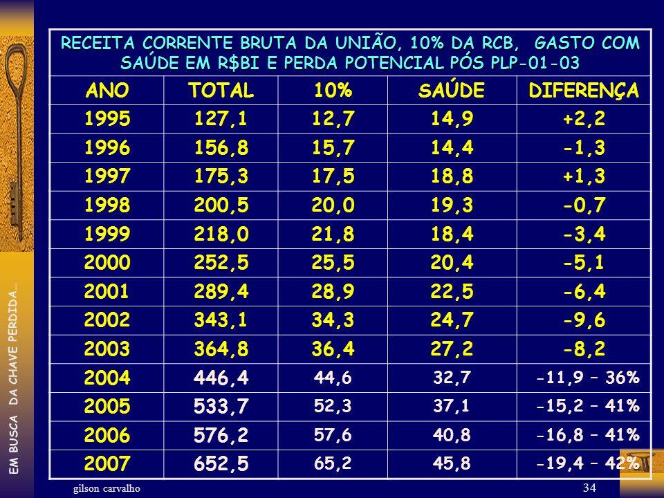 ANO TOTAL 10% SAÚDE DIFERENÇA 1995 127,1 12,7 14,9 +2,2 1996 156,8