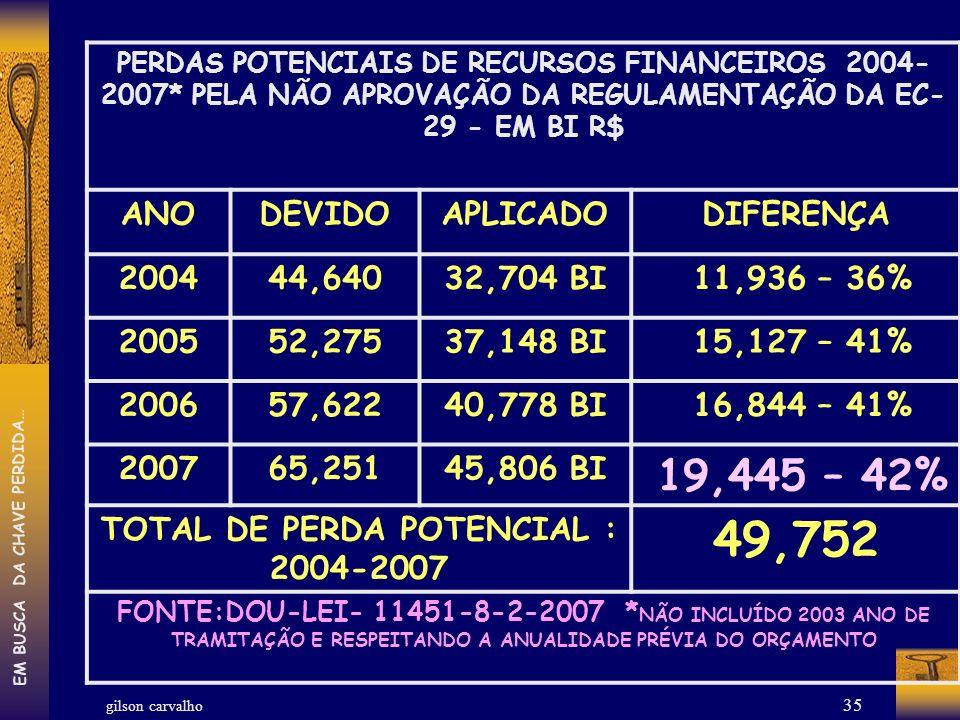 TOTAL DE PERDA POTENCIAL : 2004-2007