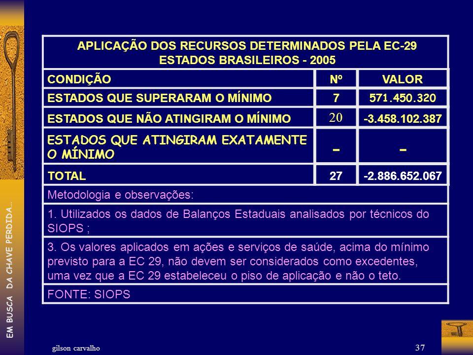 APLICAÇÃO DOS RECURSOS DETERMINADOS PELA EC-29
