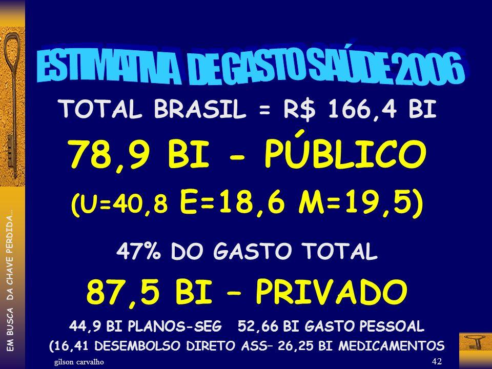 78,9 BI - PÚBLICO 87,5 BI – PRIVADO ESTIMATIVA DE GASTO SAÚDE 2006