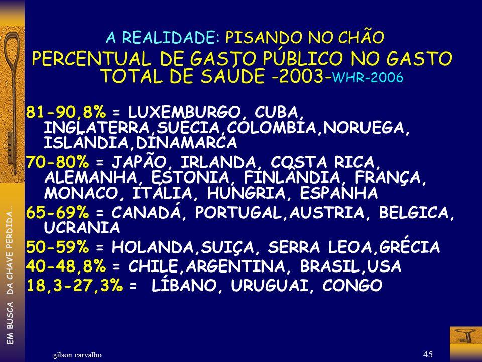 PERCENTUAL DE GASTO PÚBLICO NO GASTO TOTAL DE SAÚDE -2003-WHR-2006