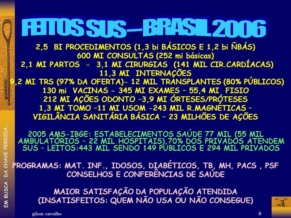 FEITOS SUS – BRASIL 2006 2,5 BI PROCEDIMENTOS (1,3 bi BÁSICOS E 1,2 bi ÑBÁS) 600 MI CONSULTAS (252 mi básicas)