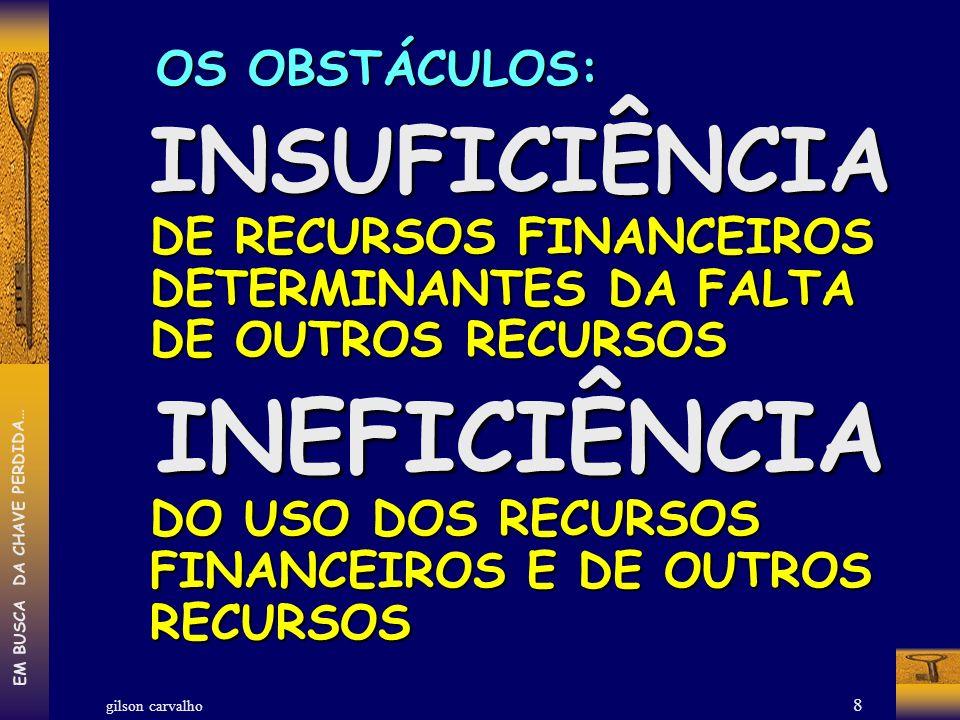 OS OBSTÁCULOS: INSUFICIÊNCIA DE RECURSOS FINANCEIROS DETERMINANTES DA FALTA DE OUTROS RECURSOS.