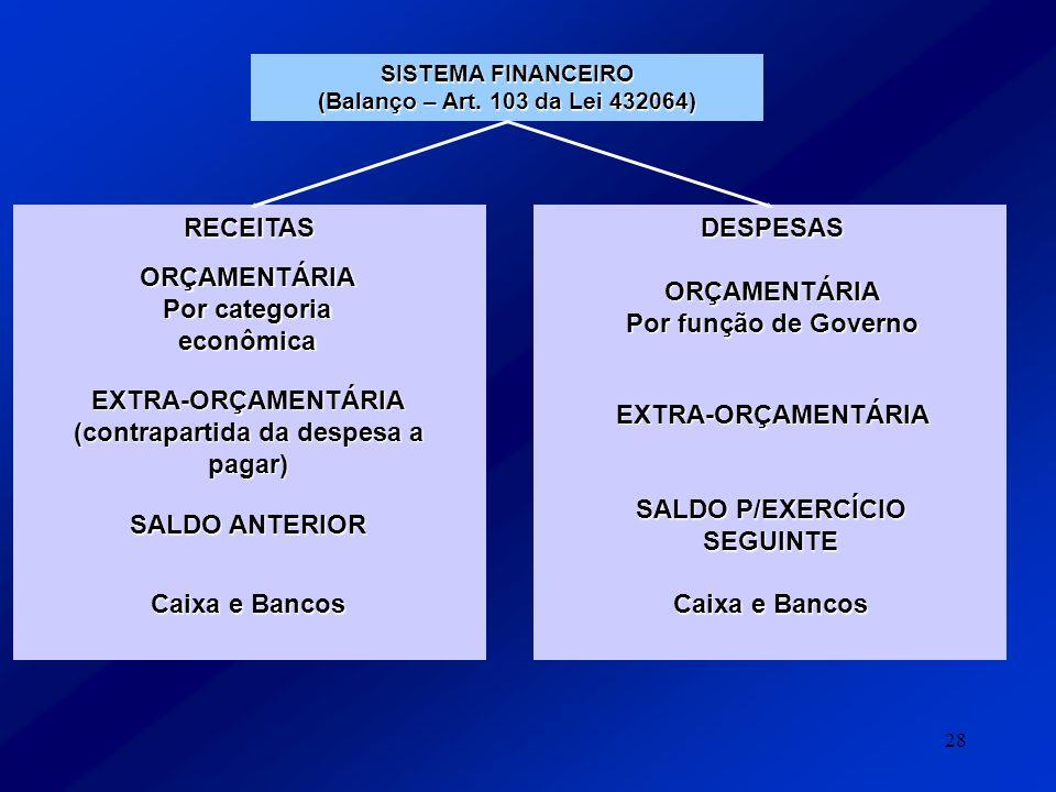 Por categoria econômica ORÇAMENTÁRIA Por função de Governo