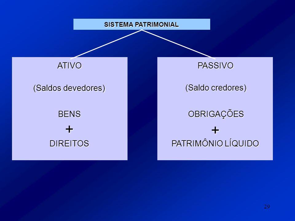 + + ATIVO PASSIVO (Saldos devedores) (Saldo credores) BENS OBRIGAÇÕES