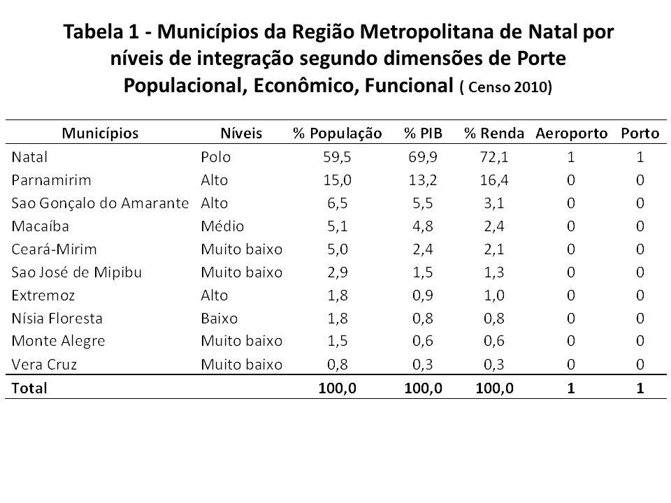 Tabela 1 - Municípios da Região Metropolitana de Natal por níveis de integração segundo dimensões de Porte Populacional, Econômico, Funcional ( Censo 2010)