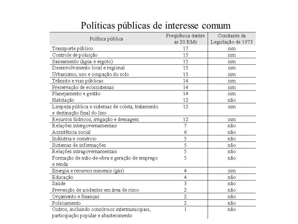 Políticas públicas de interesse comum