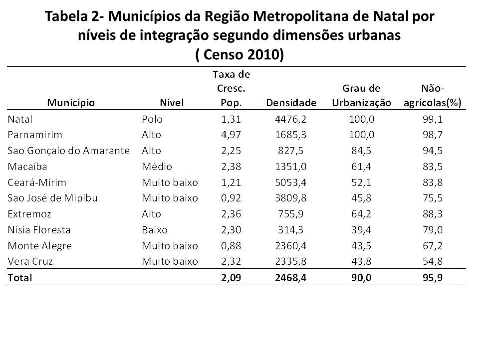 Tabela 2- Municípios da Região Metropolitana de Natal por níveis de integração segundo dimensões urbanas ( Censo 2010)