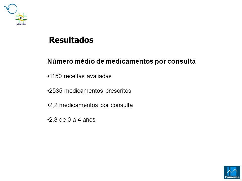 Resultados Número médio de medicamentos por consulta