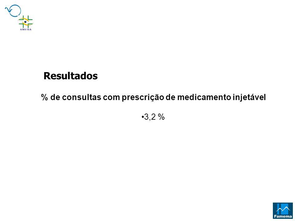 % de consultas com prescrição de medicamento injetável