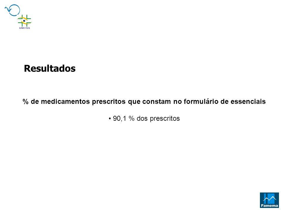 % de medicamentos prescritos que constam no formulário de essenciais