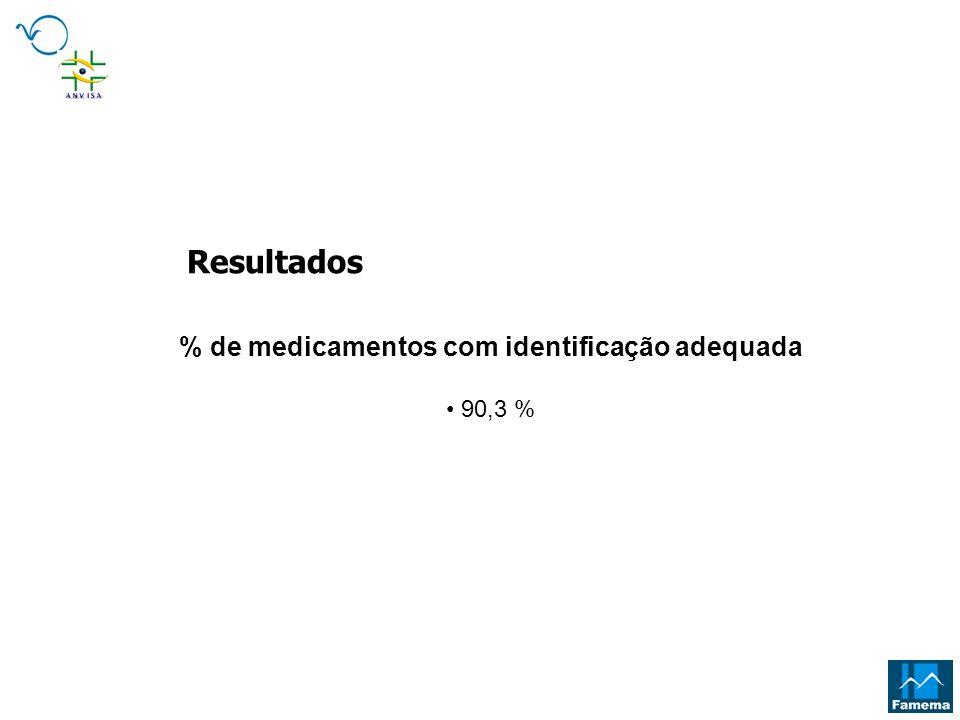 % de medicamentos com identificação adequada