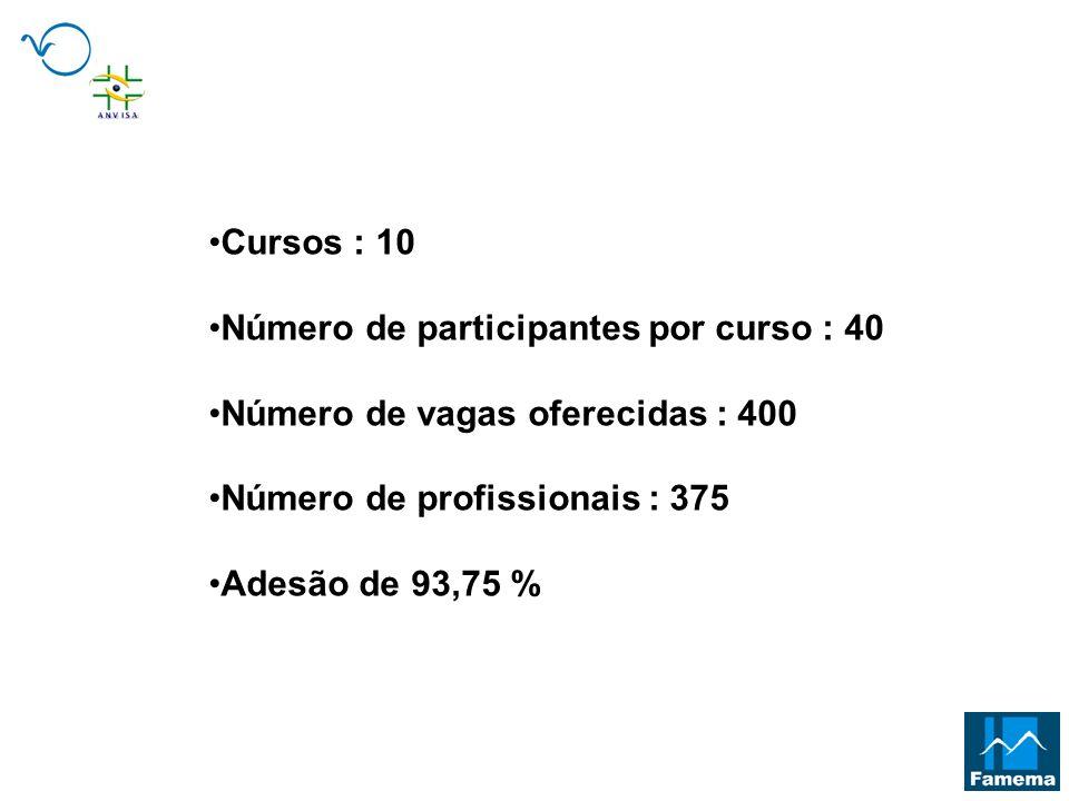 Cursos : 10Número de participantes por curso : 40. Número de vagas oferecidas : 400. Número de profissionais : 375.