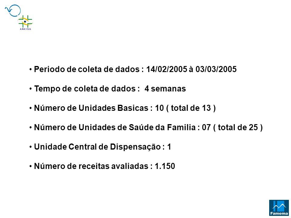 Periodo de coleta de dados : 14/02/2005 à 03/03/2005