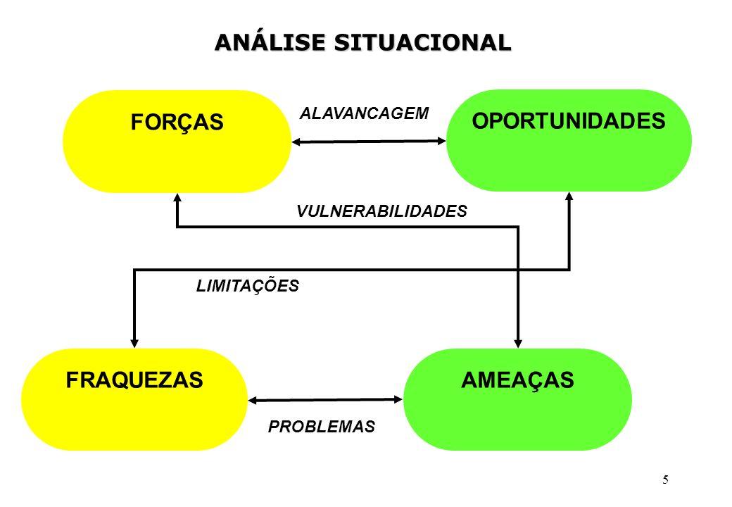 ANÁLISE SITUACIONAL FORÇAS OPORTUNIDADES FRAQUEZAS AMEAÇAS ALAVANCAGEM
