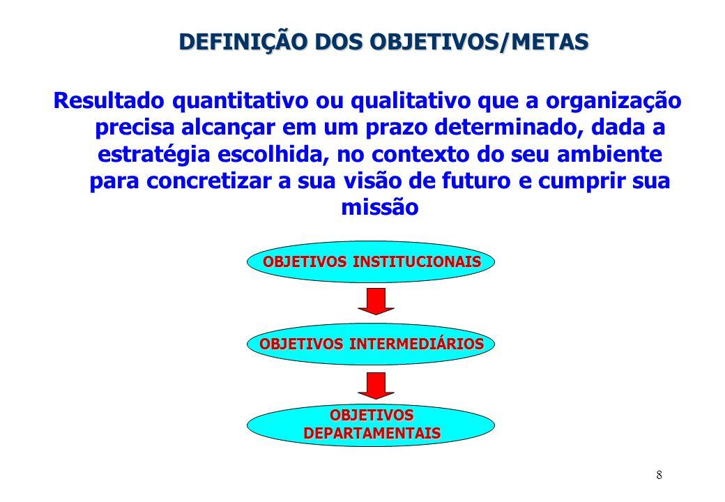 DEFINIÇÃO DOS OBJETIVOS/METAS