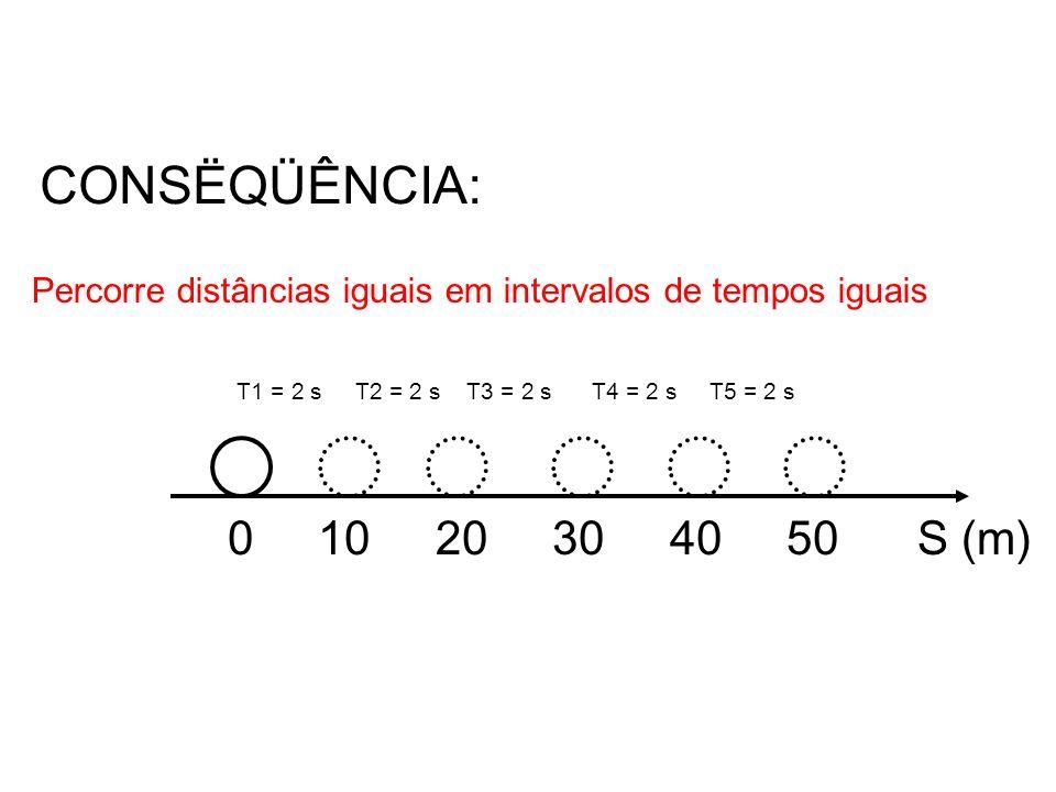 CONSËQÜÊNCIA: Percorre distâncias iguais em intervalos de tempos iguais. T1 = 2 s T2 = 2 s T3 = 2 s T4 = 2 s T5 = 2 s.