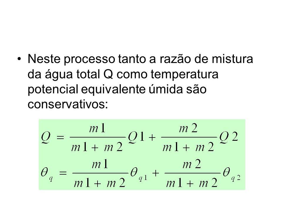 Neste processo tanto a razão de mistura da água total Q como temperatura potencial equivalente úmida são conservativos: