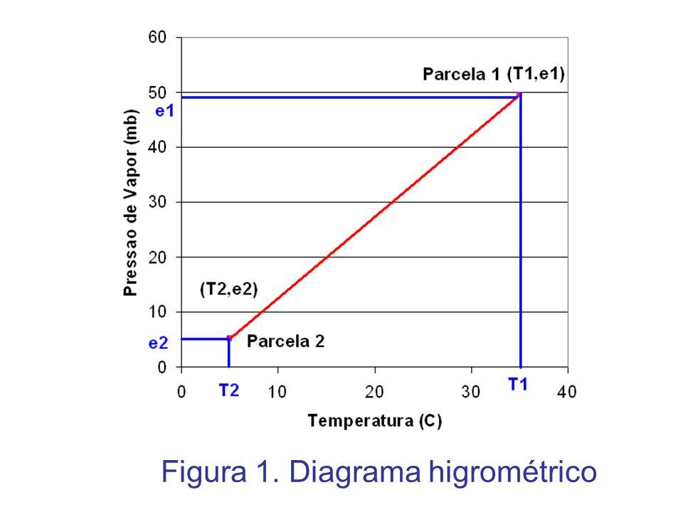 Figura 1. Diagrama higrométrico