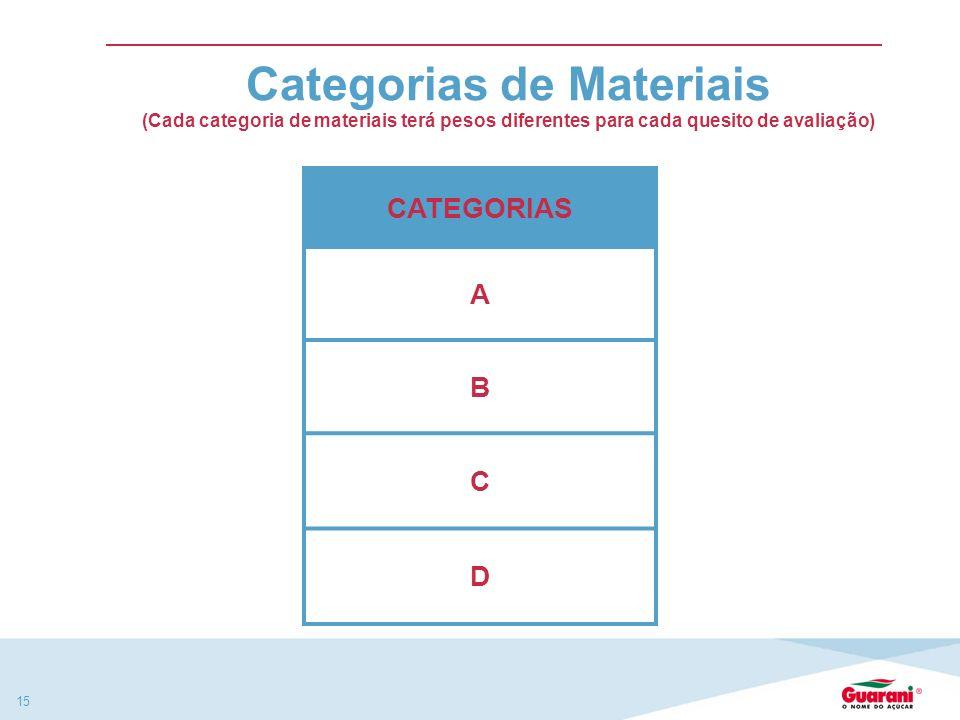 Categorias de Materiais (Cada categoria de materiais terá pesos diferentes para cada quesito de avaliação)
