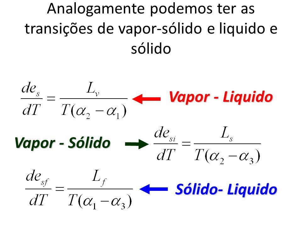 Analogamente podemos ter as transições de vapor-sólido e liquido e sólido