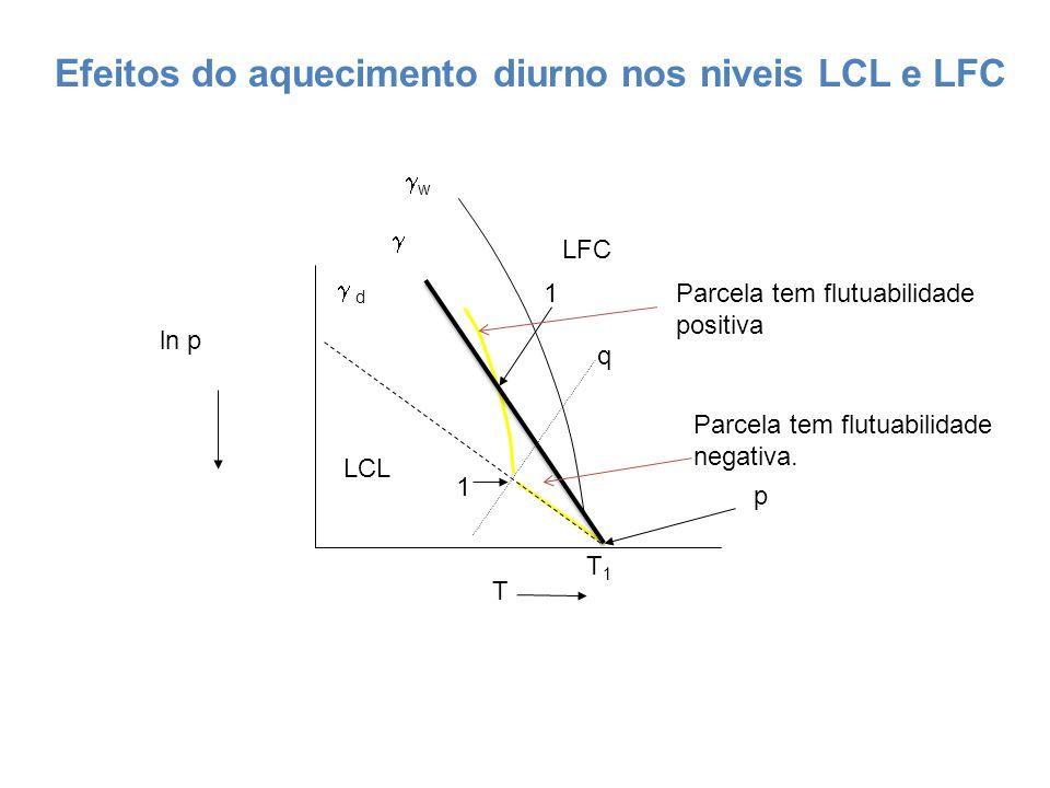Efeitos do aquecimento diurno nos niveis LCL e LFC